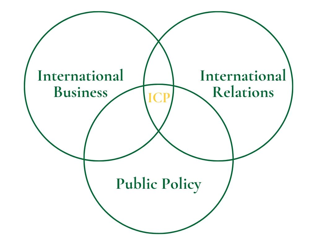 Venn diagram showing that the international commerce and policy master's degree is at the intersection of a master's in international business, a master's in international relations, and a master's in public policy.